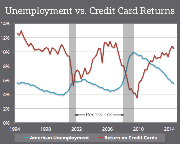 Unemployment-vs-Credit-Card-Returns